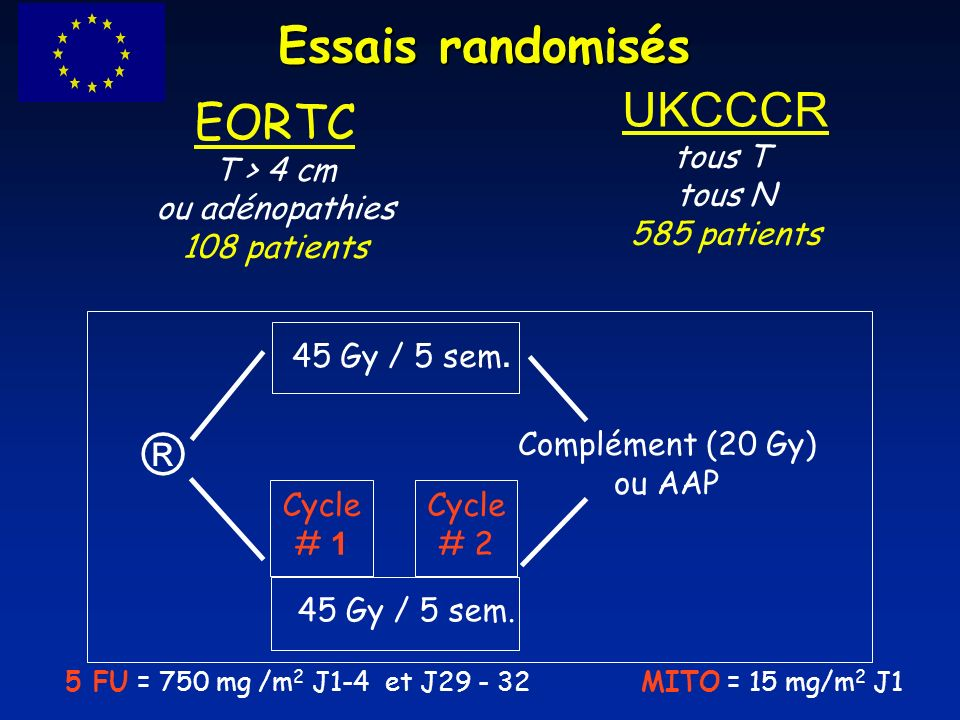 Essais randomisés EORTC T > 4 cm ou adénopathies 108 patients UKCCCR tous T tous N 585 patients 45 Gy / 5 sem.