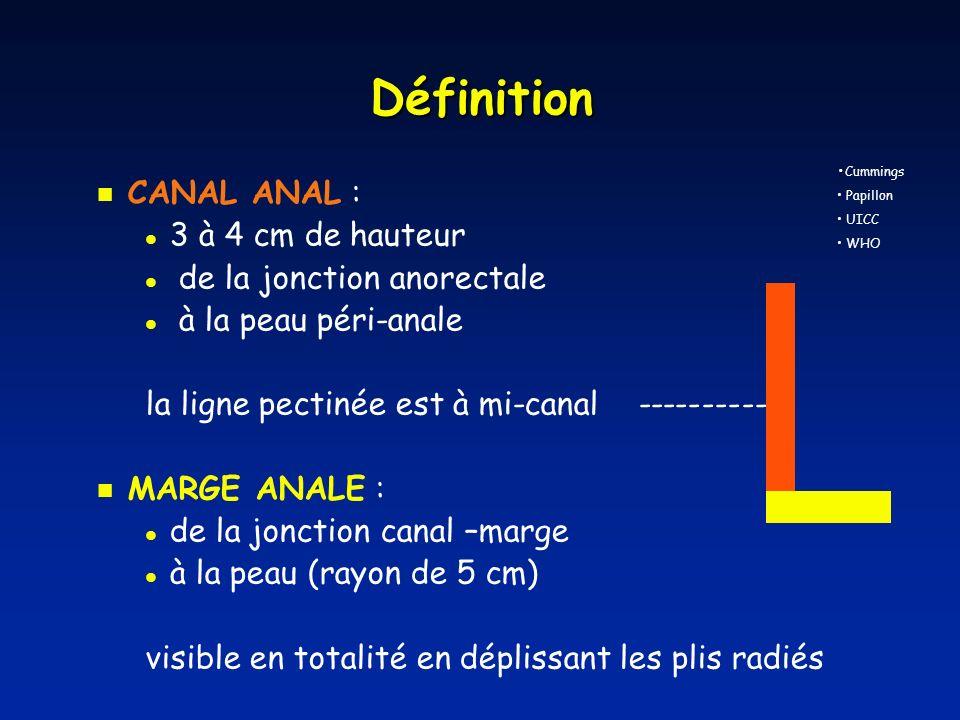 Classification TNM clinique UICC Classification TNM clinique UICC N1 : adénopathies périrectales N2 : adénopathies hypogastriques ou inguinales unilatérales N3 : adénopathies périrectales et inguinales hypogastriques et inguinales bilatérales T1 : 2 cm T2 : 2 - 5 cm T3 : > 5 cm T4 : organes adjacents envahis Vagin NB: lenvahissement du muscle sphincter isolé nest pas classé T4