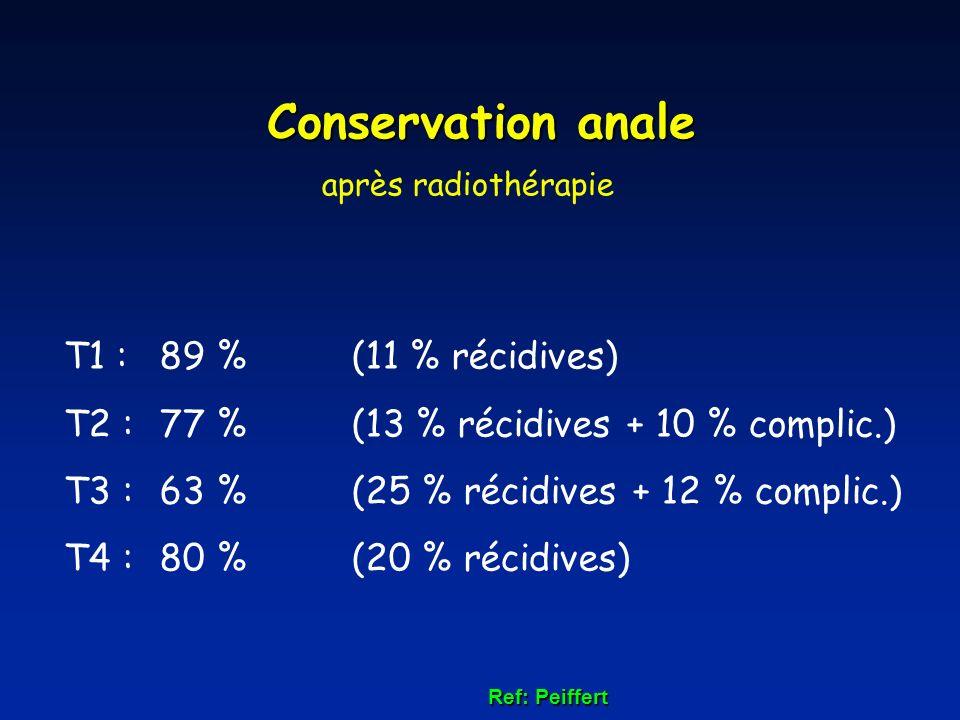 T1 :89 %(11 % récidives) T2 :77 %(13 % récidives + 10 % complic.) T3 :63 %(25 % récidives + 12 % complic.) T4 : 80 %(20 % récidives) Conservation anal