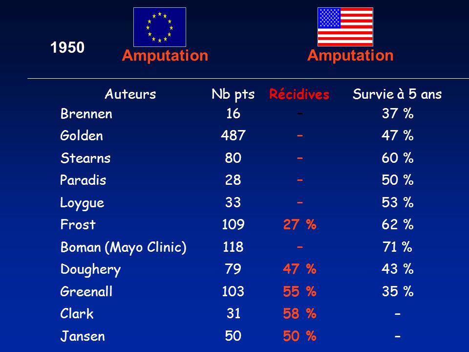 1950 Amputation 50 % Auteurs Nb pts Récidives Survie à 5 ans Brennen 16 – 37 % Golden 487 – 47 % Stearns 80 – 60 % Paradis 28 – 50 % Loygue 33 – 53 %