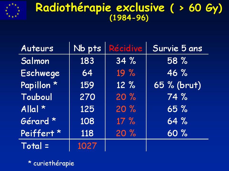 Radiochimiothérapie concomitante (FUMIR) 30 Gy en 15 fractions 5 FU =1g/m 2 /j J1-J4 et J28-J31 puis AAP programmée MITO = 15 mg/m 2 bolus J1 5/6 premières pièces stérilisés : exérèse de la cicatrice si réponse complète 97 / 104 réponses complètes 24 AAP stérilisées 61 / 62 exérèses cic.