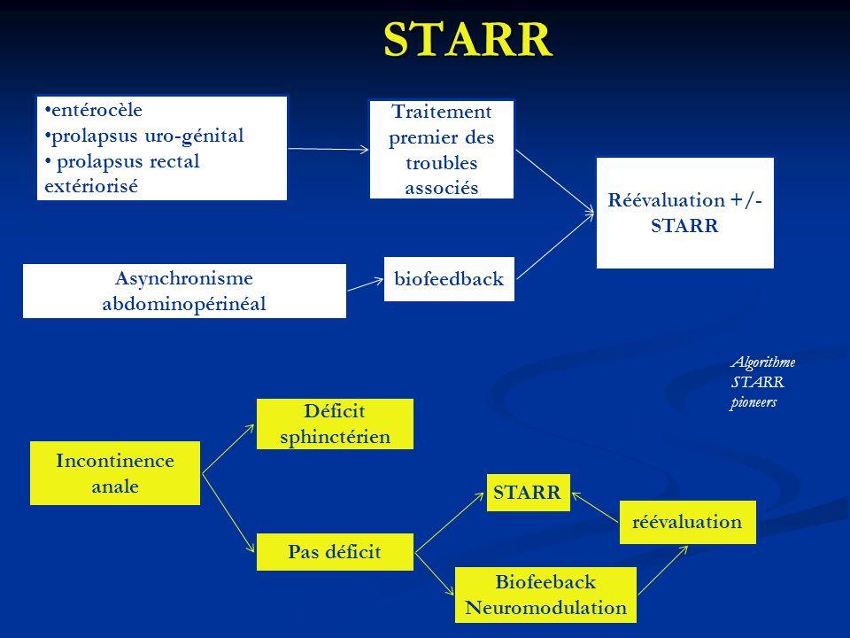 STARR Algorithme STARR pioneers entérocèle prolapsus uro-génital prolapsus rectal extériorisé Traitement premier des troubles associés Réévaluation +/