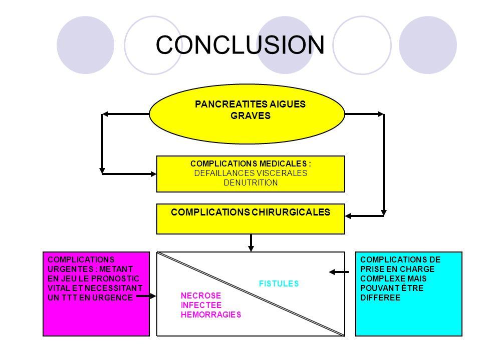 CONCLUSION PANCREATITES AIGUES GRAVES COMPLICATIONS MEDICALES : DEFAILLANCES VISCERALES DENUTRITION COMPLICATIONS CHIRURGICALES COMPLICATIONS URGENTES