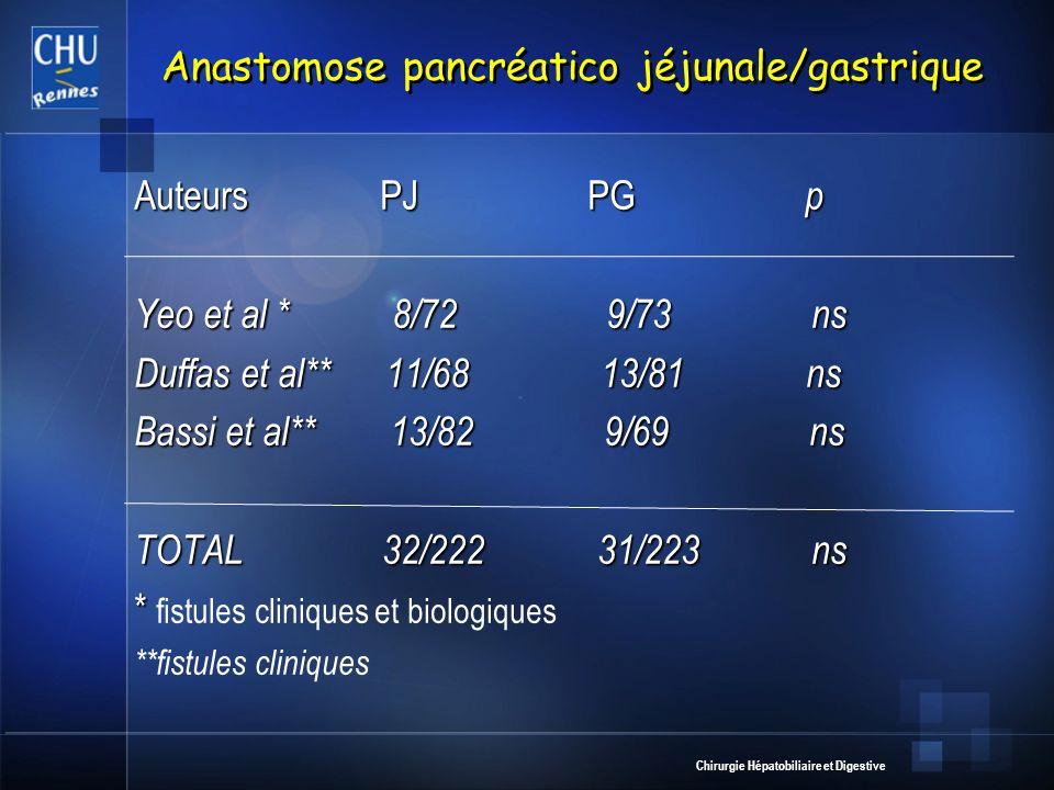 Chirurgie Hépatobiliaire et Digestive Anastomose pancréatico jéjunale/gastrique Auteurs PJ PG p Yeo et al * 8/72 9/73 ns Duffas et al** 11/68 13/81 ns