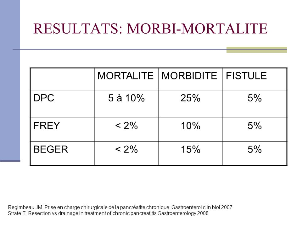 RESULTATS: MORBI-MORTALITE MORTALITEMORBIDITEFISTULE DPC5 à 10%25%5% FREY< 2%10%5% BEGER< 2%15%5% Regimbeau JM. Prise en charge chirurgicale de la pan