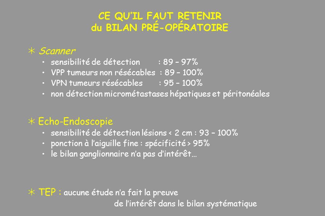 CE QUIL FAUT RETENIR du BILAN PRÉ-OPÉRATOIRE Scanner sensibilité de détection : 89 – 97% VPP tumeurs non résécables : 89 – 100% VPN tumeurs résécables