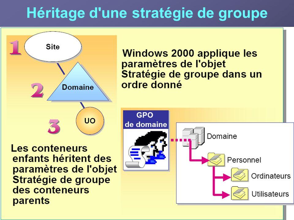 Héritage d'une stratégie de groupe