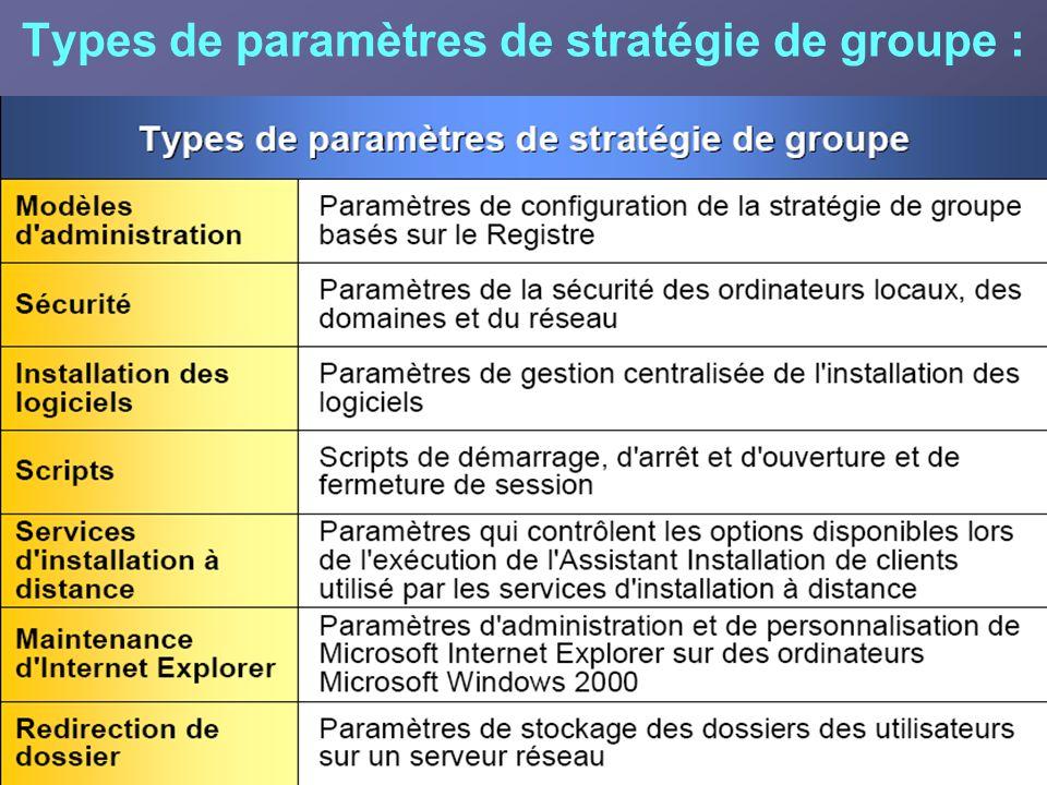 Objets Stratégie de groupe