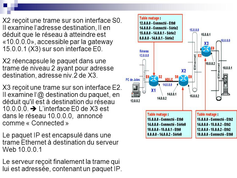X2 reçoit une trame sur son interface S0. Il examine ladresse destination, Il en déduit que le réseau à atteindre est «10.0.0.0», accessible par la ga