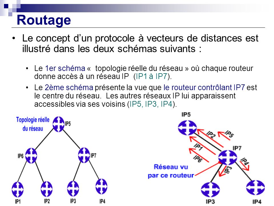 Routage Le concept dun protocole à vecteurs de distances est illustré dans les deux schémas suivants : Le 1er schéma « topologie réelle du réseau » où
