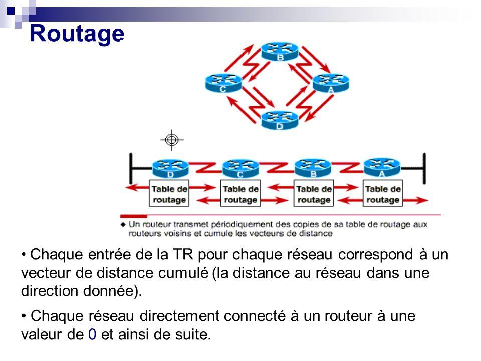 Routage Chaque entrée de la TR pour chaque réseau correspond à un vecteur de distance cumulé (la distance au réseau dans une direction donnée). Chaque