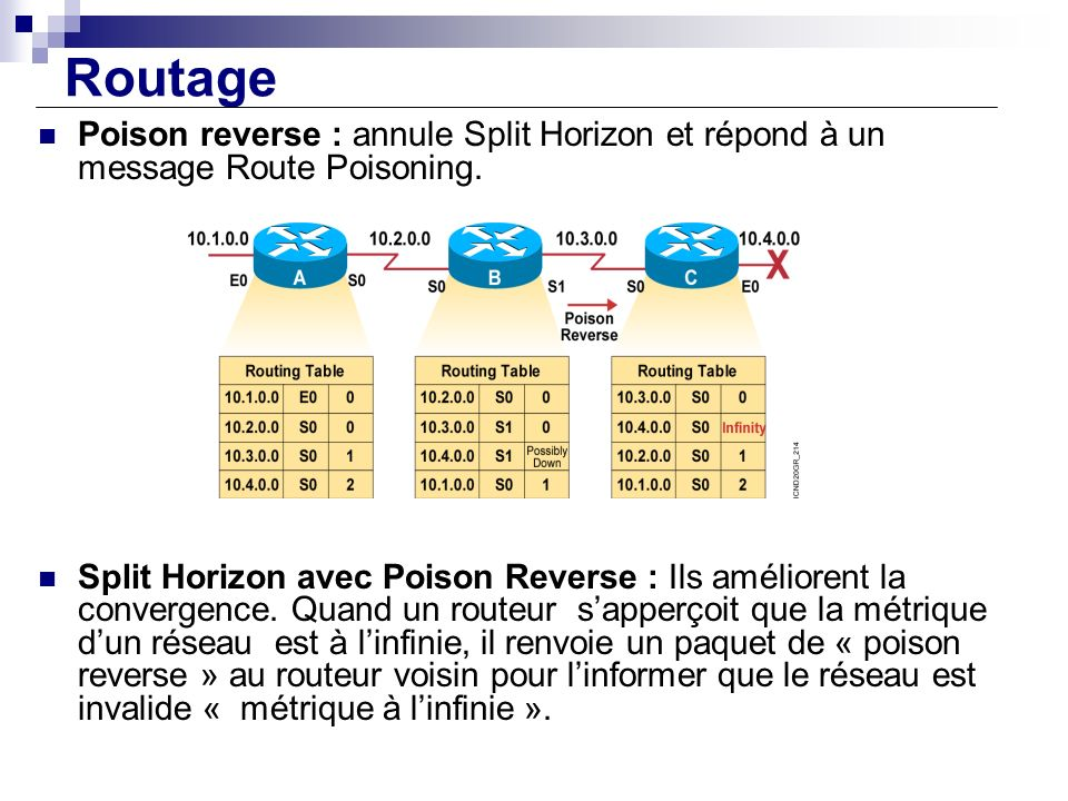 Routage Poison reverse : annule Split Horizon et répond à un message Route Poisoning. Split Horizon avec Poison Reverse : Ils améliorent la convergenc