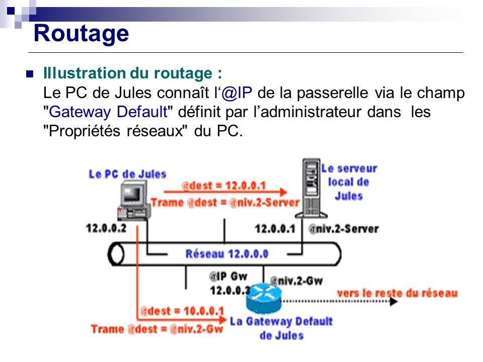 Routage Illustration du routage : Le PC de Jules connaît l@IP de la passerelle via le champ