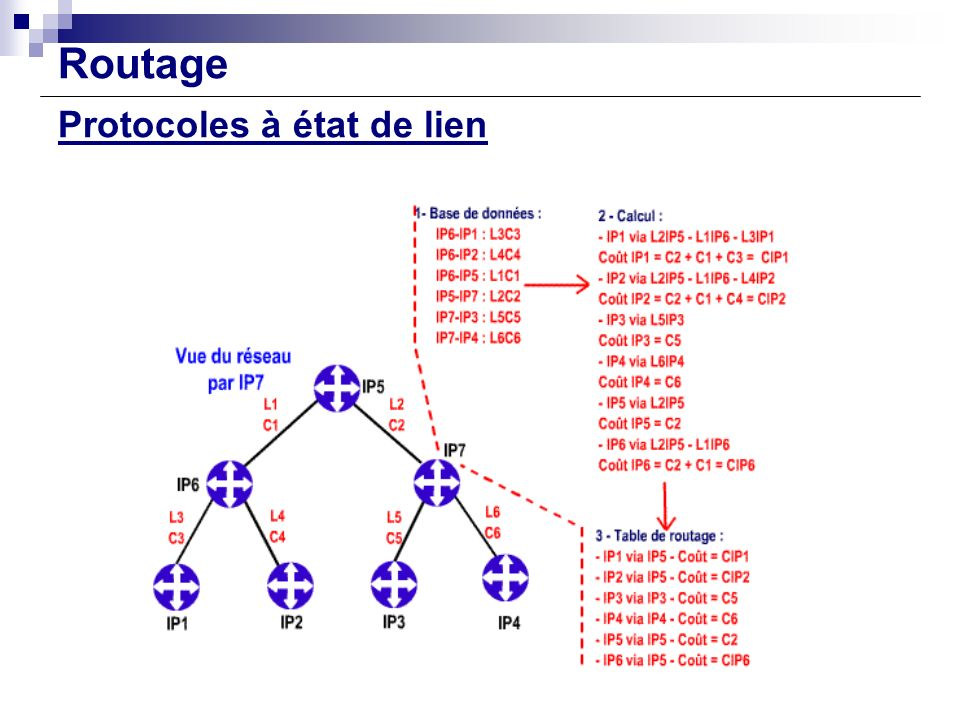 Routage Protocoles à état de lien