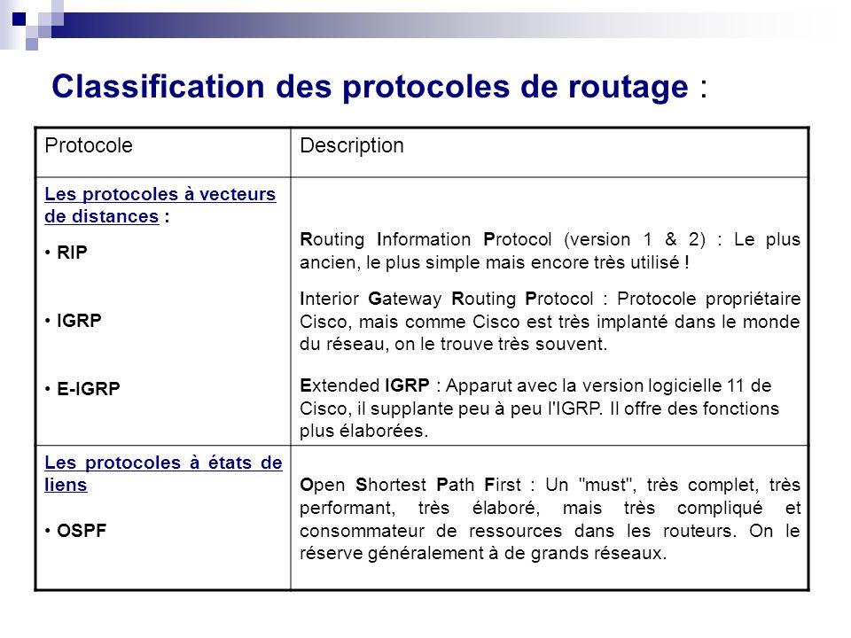 Classification des protocoles de routage : ProtocoleDescription Les protocoles à vecteurs de distances : RIP IGRP E-IGRP Routing Information Protocol