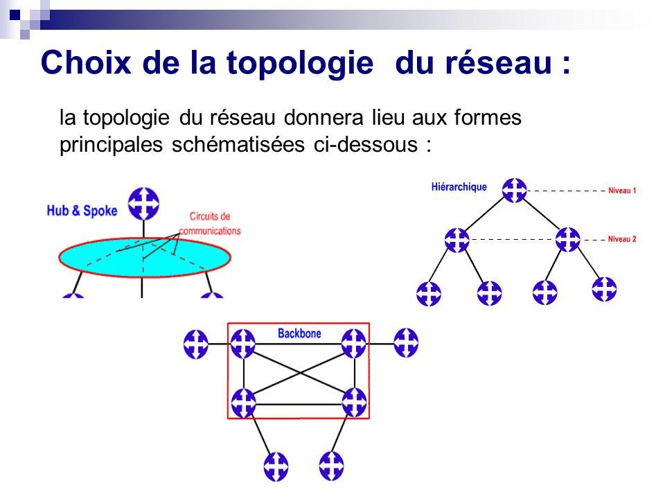 Choix de la topologie du réseau : la topologie du réseau donnera lieu aux formes principales schématisées ci-dessous :