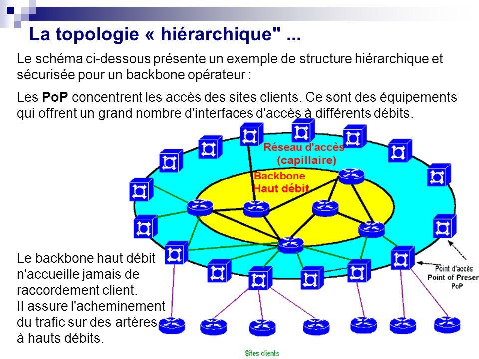 Le schéma ci-dessous présente un exemple de structure hiérarchique et sécurisée pour un backbone opérateur : Les PoP concentrent les accès des sites c