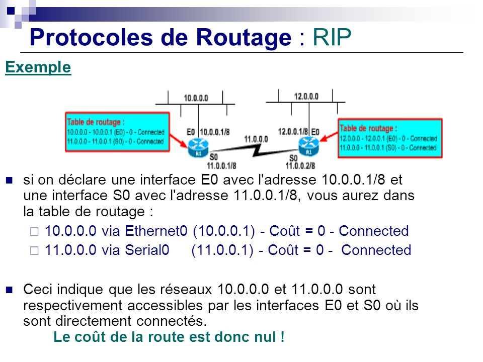 Protocoles de Routage : RIP Exemple si on déclare une interface E0 avec l'adresse 10.0.0.1/8 et une interface S0 avec l'adresse 11.0.0.1/8, vous aurez