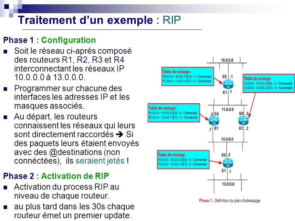 Traitement dun exemple : RIP Phase 1 : Configuration Soit le réseau ci-aprés composé des routeurs R1, R2, R3 et R4 interconnectant les réseaux IP 10.0