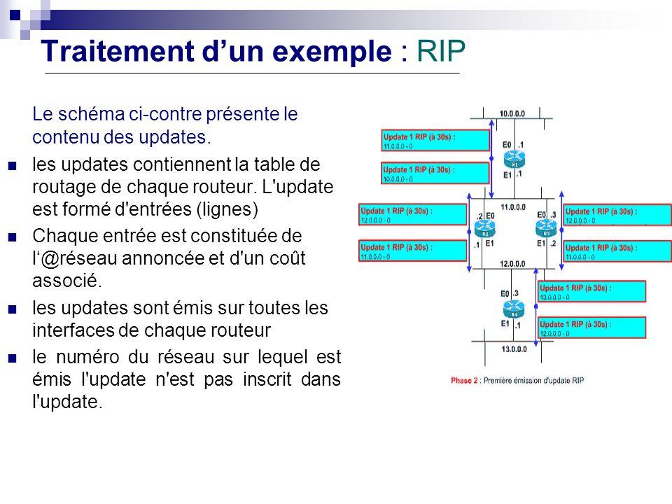 Traitement dun exemple : RIP Le schéma ci-contre présente le contenu des updates. les updates contiennent la table de routage de chaque routeur. L'upd