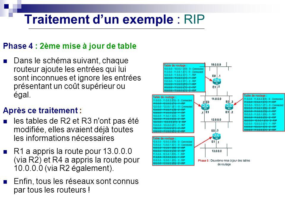 Traitement dun exemple : RIP Phase 4 : 2ème mise à jour de table Dans le schéma suivant, chaque routeur ajoute les entrées qui lui sont inconnues et i