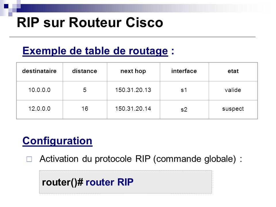 RIP sur Routeur Cisco Exemple de table de routage : Configuration Activation du protocole RIP (commande globale) : destinatairedistancenext hopinterfa