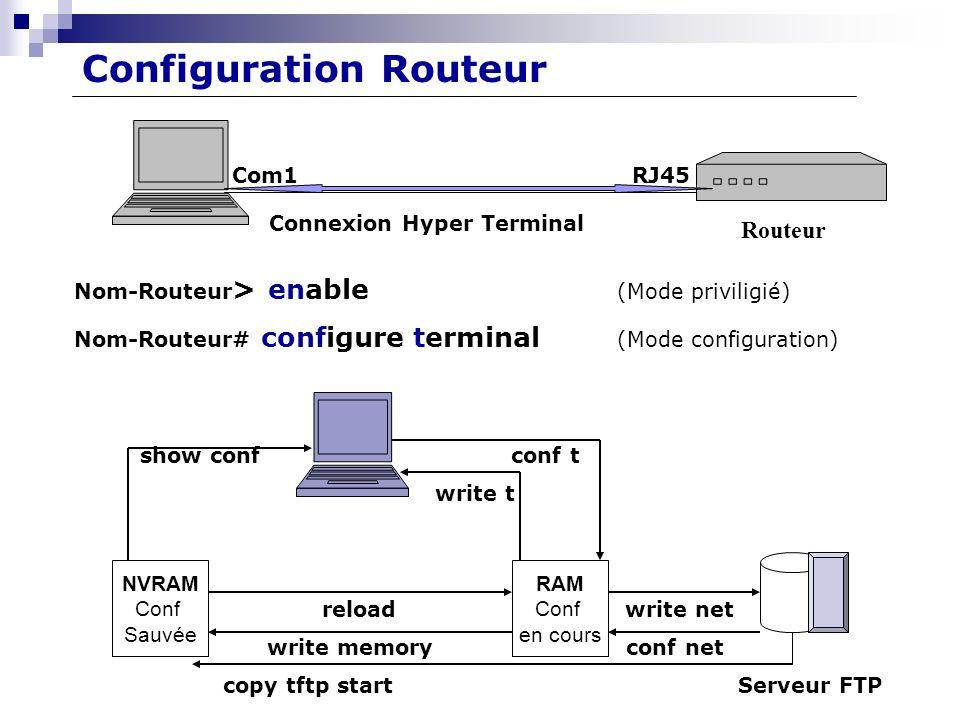 Com1 RJ45 Connexion Hyper Terminal Nom-Routeur > enable (Mode priviligié) Nom-Routeur# configure terminal (Mode configuration) show conf conf t write