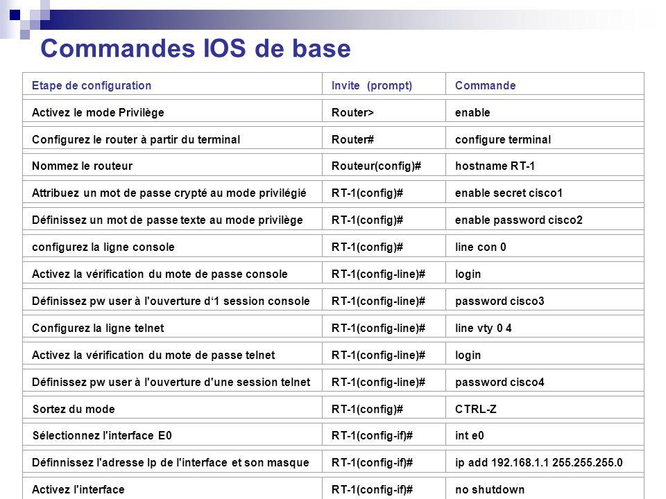 Commandes IOS de base Etape de configurationInvite (prompt)Commande Activez le mode PrivilègeRouter>enable Configurez le router à partir du terminalRo