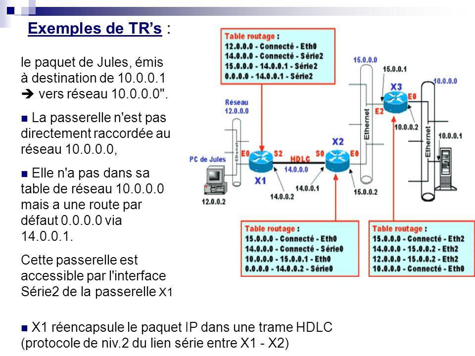 Protocoles de Routage : RIP Exemple si on déclare une interface E0 avec l adresse 10.0.0.1/8 et une interface S0 avec l adresse 11.0.0.1/8, vous aurez dans la table de routage : 10.0.0.0 via Ethernet0 (10.0.0.1) - Coût = 0 - Connected 11.0.0.0 via Serial0 (11.0.0.1) - Coût = 0 - Connected Ceci indique que les réseaux 10.0.0.0 et 11.0.0.0 sont respectivement accessibles par les interfaces E0 et S0 où ils sont directement connectés.