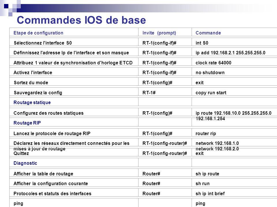 Commandes IOS de base Etape de configurationInvite (prompt)Commande Sélectionnez l'interface S0RT-1(config-if)#int S0 Définnissez l'adresse Ip de l'in