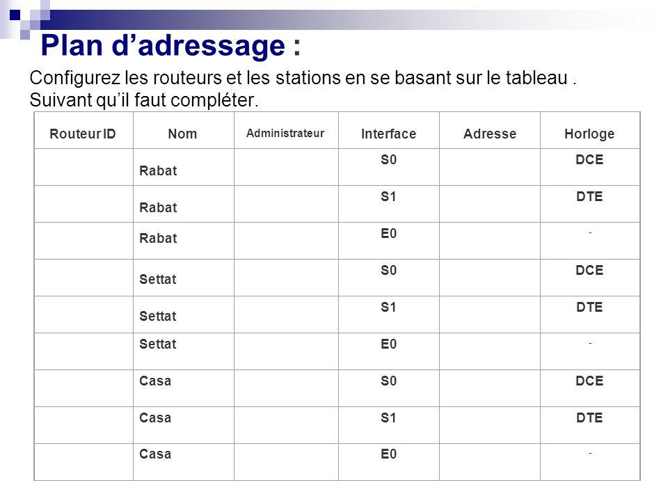 Plan dadressage : Configurez les routeurs et les stations en se basant sur le tableau. Suivant quil faut compléter. Routeur IDNom Administrateur Inter