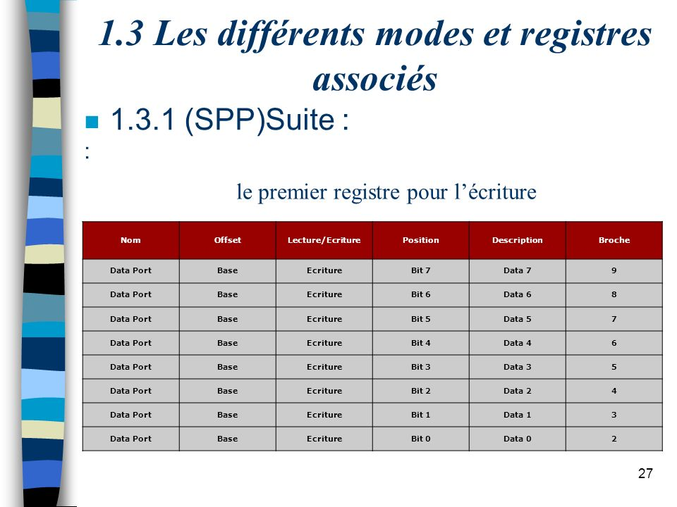 27 1.3 Les différents modes et registres associés n 1.3.1 (SPP)Suite : : NomOffsetLecture/EcriturePositionDescriptionBroche Data PortBaseEcritureBit 7Data 79 Data PortBaseEcritureBit 6Data 68 Data PortBaseEcritureBit 5Data 57 Data PortBaseEcritureBit 4Data 46 Data PortBaseEcritureBit 3Data 35 Data PortBaseEcritureBit 2Data 24 Data PortBaseEcritureBit 1Data 13 Data PortBaseEcritureBit 0Data 02 le premier registre pour lécriture