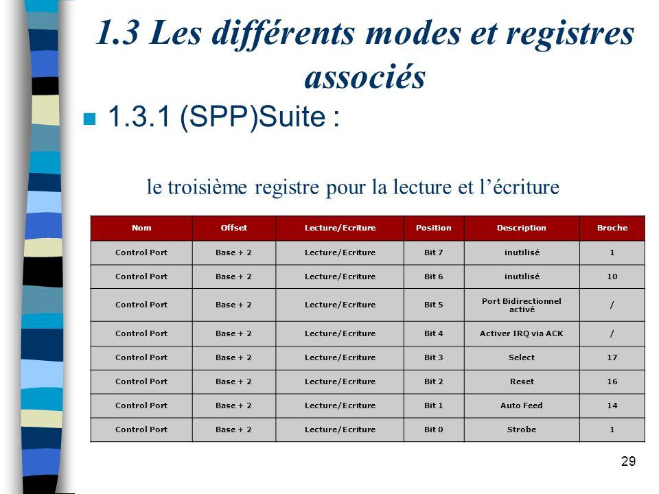 29 1.3 Les différents modes et registres associés n 1.3.1 (SPP)Suite : le troisième registre pour la lecture et lécriture NomOffsetLecture/EcriturePositionDescriptionBroche Control PortBase + 2Lecture/EcritureBit 7inutilisé1 Control PortBase + 2Lecture/EcritureBit 6inutilisé10 Control PortBase + 2Lecture/EcritureBit 5 Port Bidirectionnel activé / Control PortBase + 2Lecture/EcritureBit 4Activer IRQ via ACK/ Control PortBase + 2Lecture/EcritureBit 3Select17 Control PortBase + 2Lecture/EcritureBit 2Reset16 Control PortBase + 2Lecture/EcritureBit 1Auto Feed14 Control PortBase + 2Lecture/EcritureBit 0Strobe1