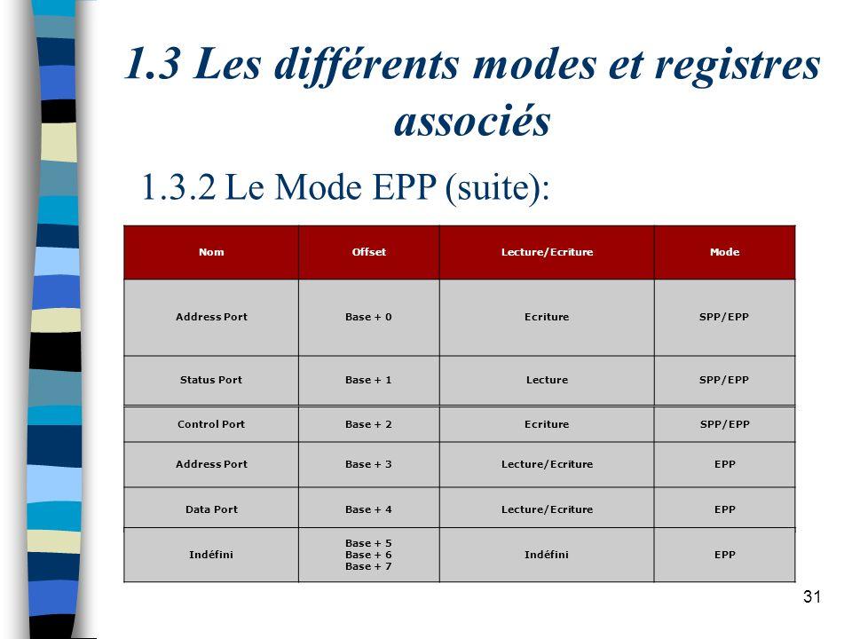 31 1.3 Les différents modes et registres associés NomOffsetLecture/EcritureMode Address PortBase + 0EcritureSPP/EPP Status PortBase + 1LectureSPP/EPP Control PortBase + 2EcritureSPP/EPP Address PortBase + 3Lecture/EcritureEPP Data PortBase + 4Lecture/EcritureEPP Indéfini Base + 5 Base + 6 Base + 7 IndéfiniEPP 1.3.2 Le Mode EPP (suite):