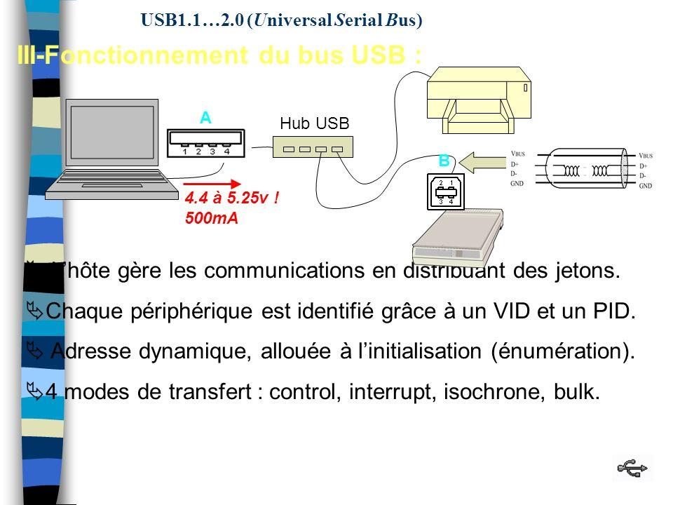 38 Hub USB 4.4 à 5.25v . 500mA A Lhôte gère les communications en distribuant des jetons.