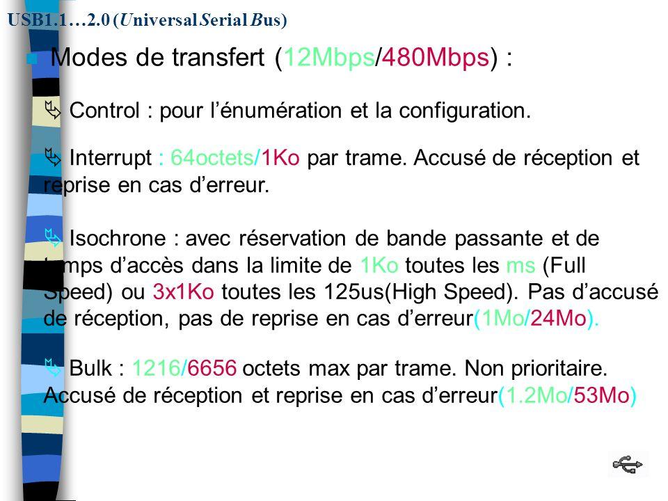 39 n Modes de transfert (12Mbps/480Mbps) : Control : pour lénumération et la configuration.