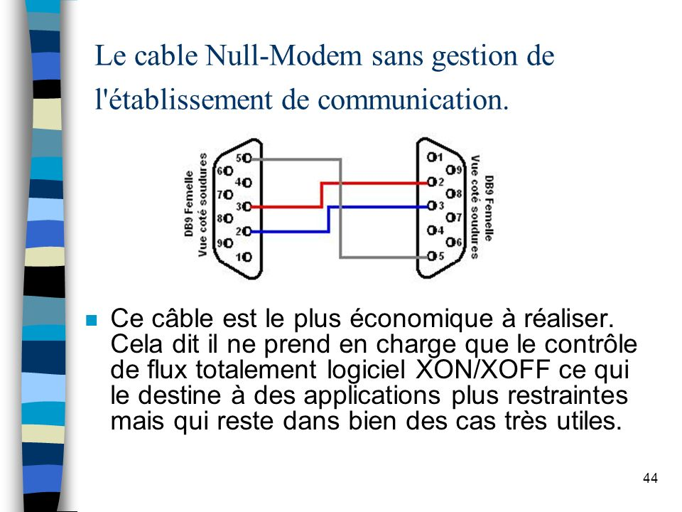44 Le cable Null-Modem sans gestion de l établissement de communication.