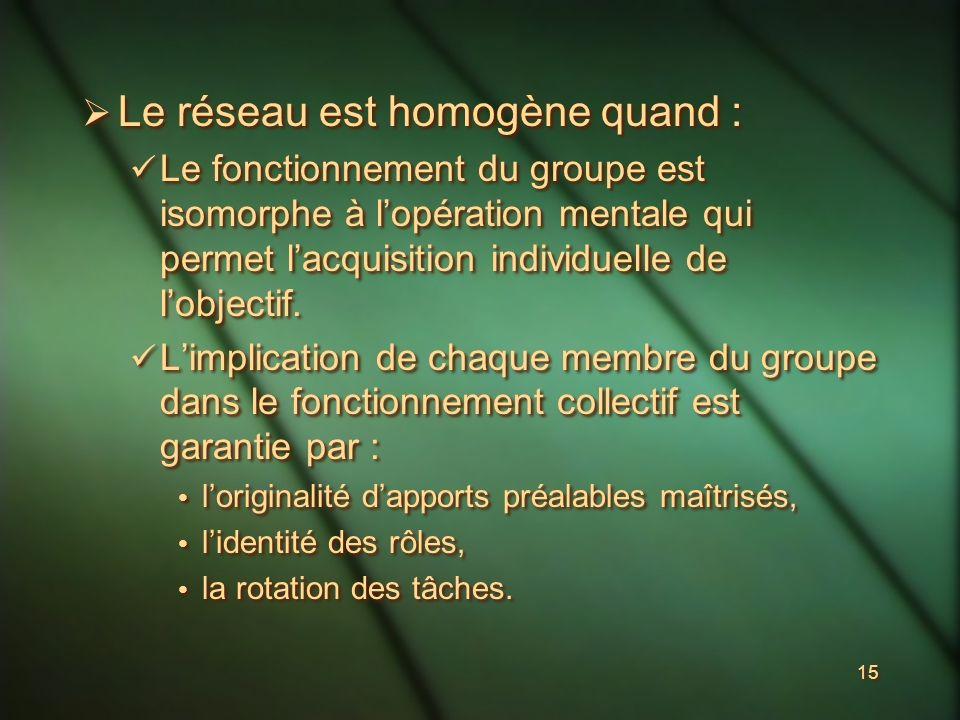 15 Le réseau est homogène quand : Le fonctionnement du groupe est isomorphe à lopération mentale qui permet lacquisition individuelle de lobjectif.