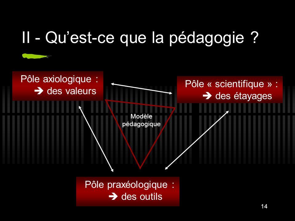 14 II - Quest-ce que la pédagogie ? Pôle axiologique : des valeurs Pôle praxéologique : des outils Pôle « scientifique » : des étayages Modèle pédagog