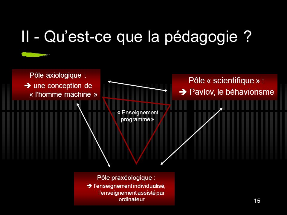 15 II - Quest-ce que la pédagogie ? Pôle axiologique : une conception de « lhomme machine » Pôle praxéologique : lenseignement individualisé, lenseign