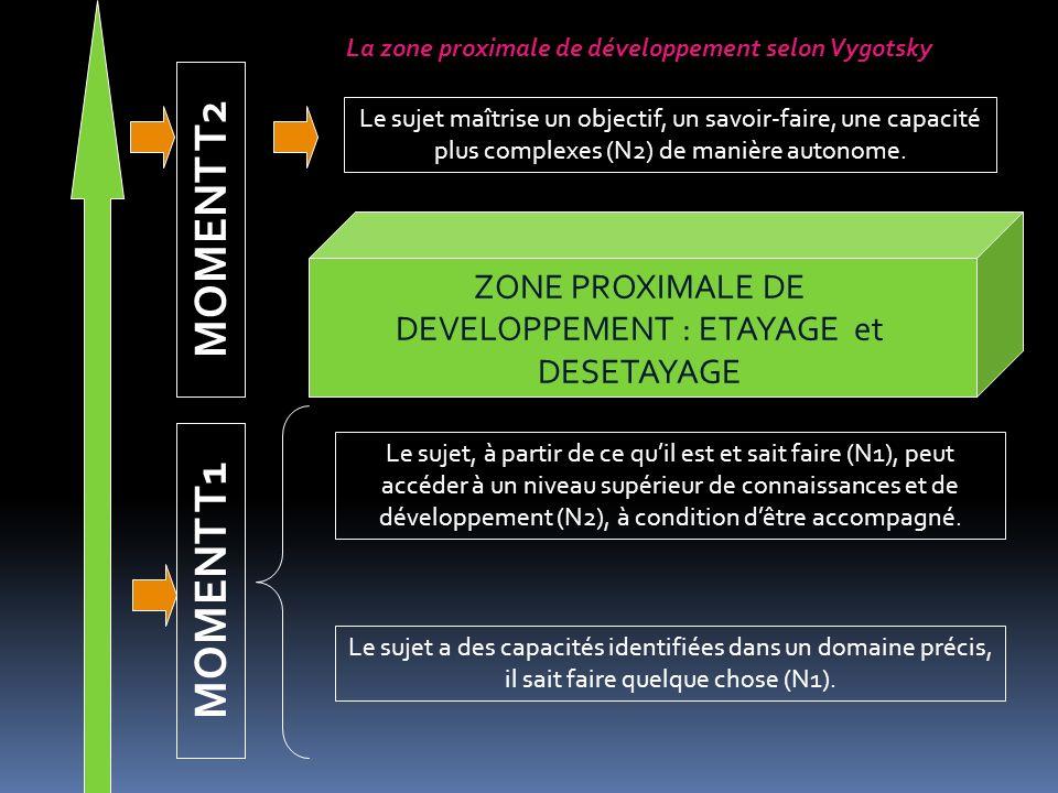 ZONE PROXIMALE DE DEVELOPPEMENT ACCOMPAGNEMENT PAR DES DISPOSITIFS EXPLICITES : SIUATIONS CONTRAINTES, AIDES ORGANISEES, ACCOMPAGNEMENT INDIVIDUALISE, etc… ALLEGEMENT PROGRESSIF DE TOUTES LES AIDES AUTONOMISATION