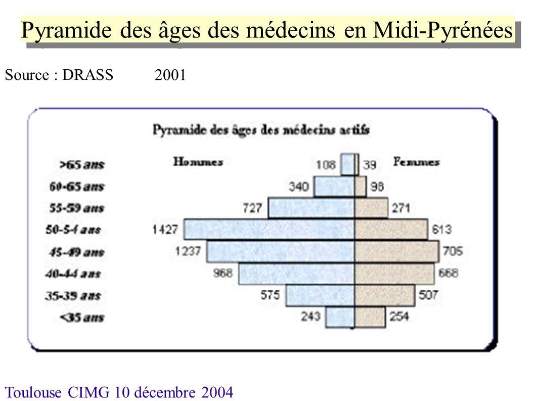 Toulouse CIMG 10 décembre 2004 Associations Gériatrie en Aveyron ATG AGE 46 ATGG AGG Gériatrie Pyrénéenne Gériatres du Couserans Gériatres du Couserans + Associations de Médecins Coordonnateurs