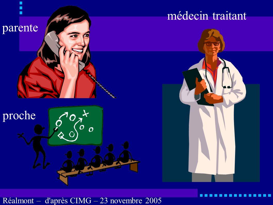 Réalmont – d'après CIMG – 23 novembre 2005 LOI n° 2002-303 du 4 mars 2002 Art. L. 1111-6. Toute personne majeure peut désigner une personne de confian