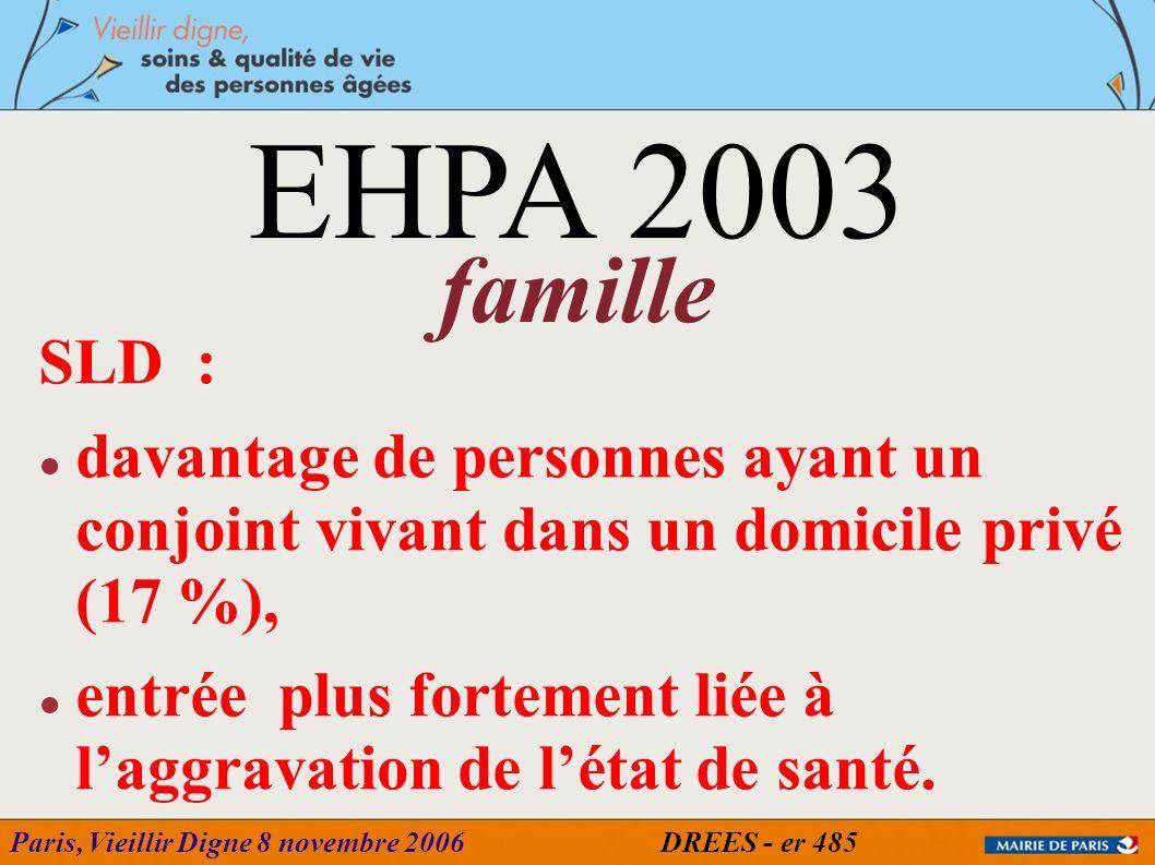 Paris, Vieillir Digne 8 novembre 2006 SLD : davantage de personnes ayant un conjoint vivant dans un domicile privé (17 %), entrée plus fortement liée