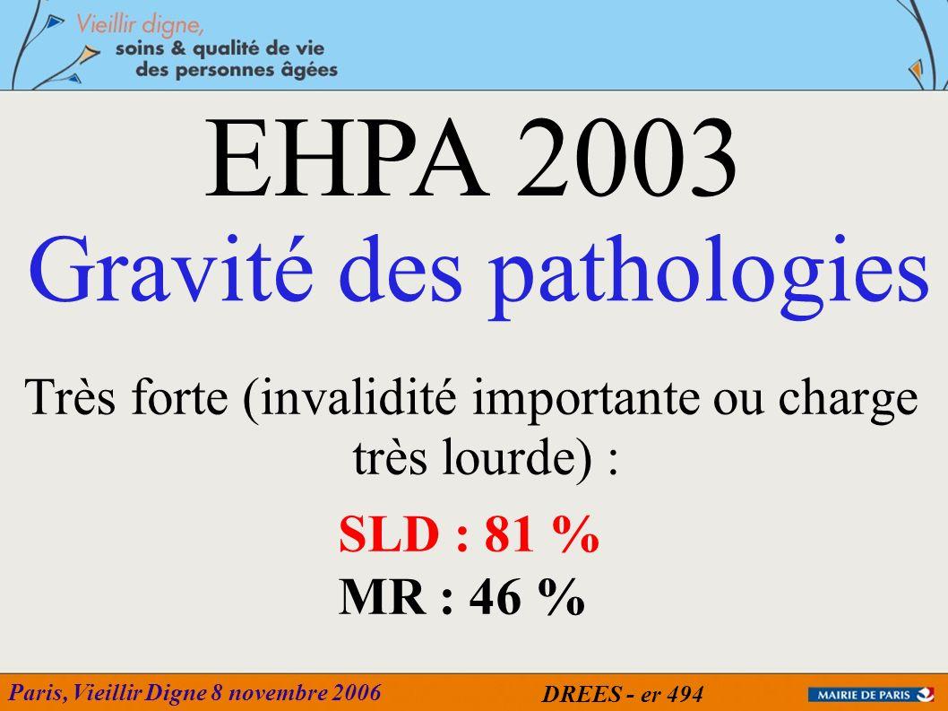 Paris, Vieillir Digne 8 novembre 2006 Très forte (invalidité importante ou charge très lourde) : SLD : 81 % MR : 46 % Gravité des pathologies EHPA 200
