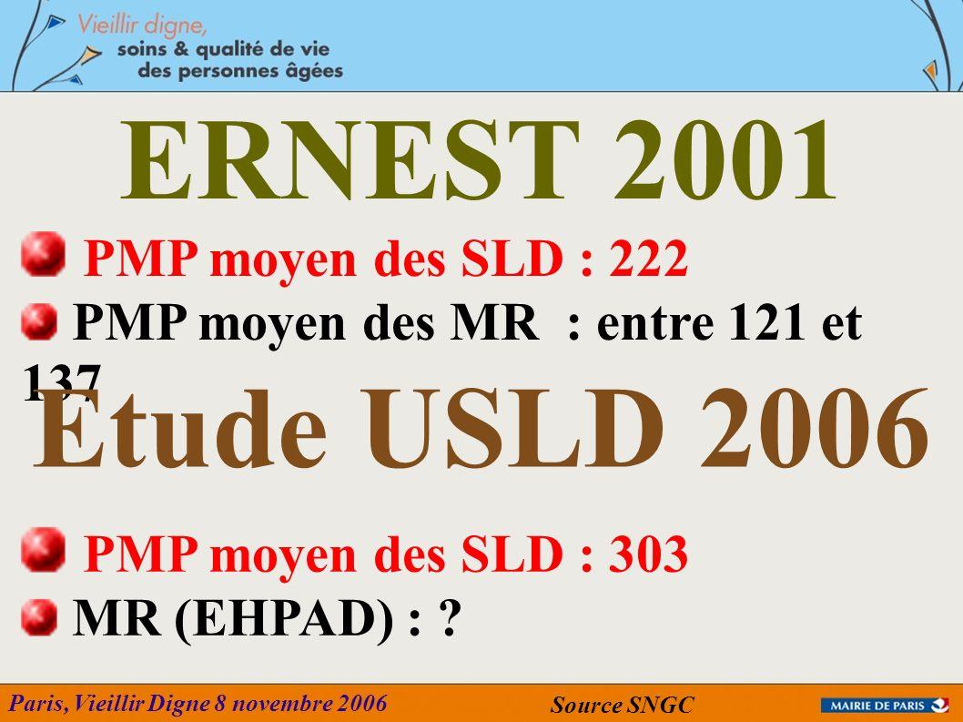 Paris, Vieillir Digne 8 novembre 2006 PMP moyen des SLD : 222 PMP moyen des MR : entre 121 et 137 ERNEST 2001 Source SNGC PMP moyen des SLD : 303 MR (