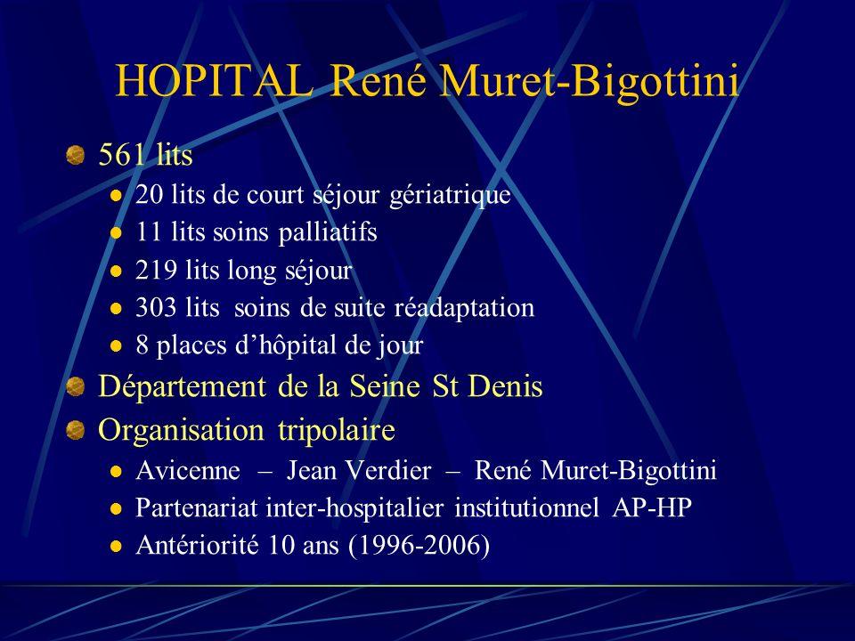 HOPITAL René Muret-Bigottini 561 lits 20 lits de court séjour gériatrique 11 lits soins palliatifs 219 lits long séjour 303 lits soins de suite réadap