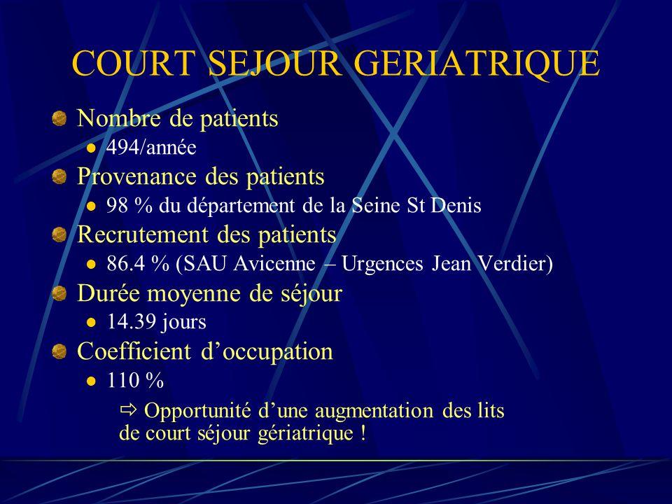 COURT SEJOUR GERIATRIQUE Nombre de patients 494/année Provenance des patients 98 % du département de la Seine St Denis Recrutement des patients 86.4 %