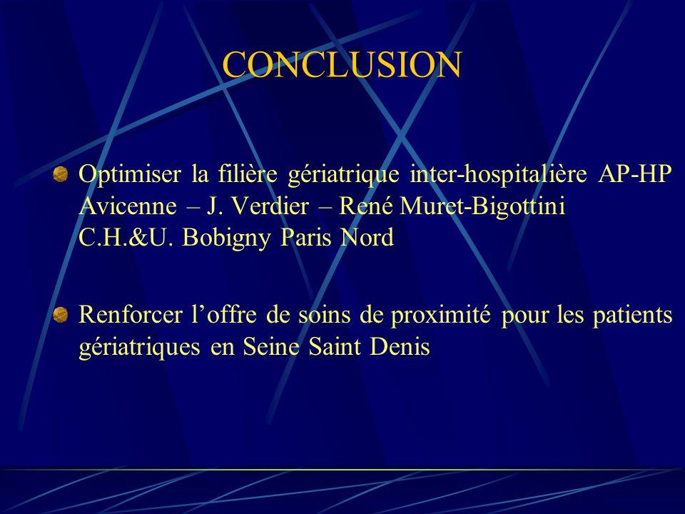 CONCLUSION Optimiser la filière gériatrique inter-hospitalière AP-HP Avicenne – J. Verdier – René Muret-Bigottini C.H.&U. Bobigny Paris Nord Renforcer