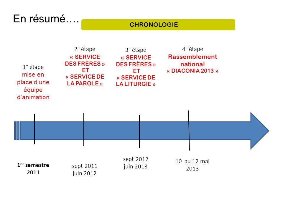 1° étape mise en place dune équipe danimation 1 er semestre 2011 2° étape « SERVICE DES FRÈRES » ET « SERVICE DE LA PAROLE » sept 2011 juin 2012 3° ét